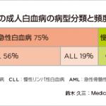 池江璃花子(りかこ)白血病の種類は?急性・慢性・リンパ性・骨髄性の違いは?完治までの時間(期間)は?東京五輪は?